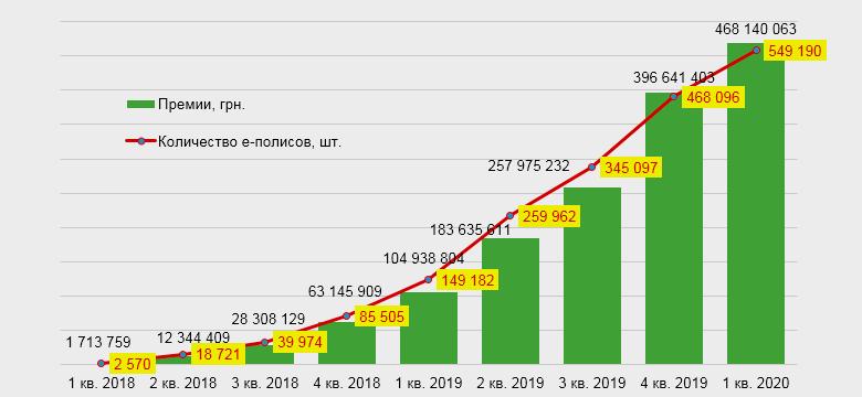 Поквартальная динамика количество электронных ОСАГО и премий, 2018-2020