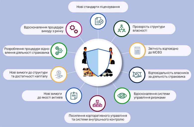 Будущее регулирования рынка страхования в Украине