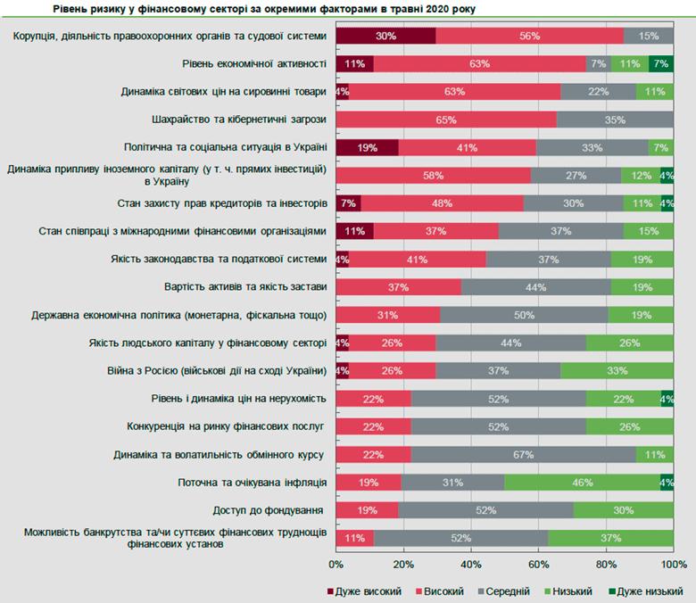 ТОП-5 крупнейших факторов риска для финансового сектора