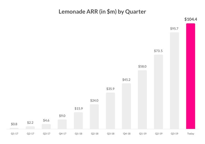 Иншуртех Lemonade