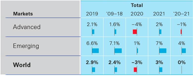 Динамика роста общих страховых премий в мире, 2019-2021