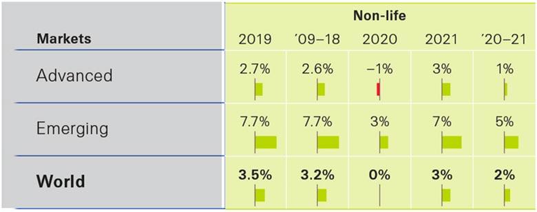 Динамика роста премий рискового страхования в мире, 2019-2021