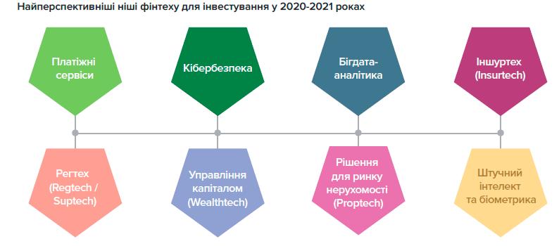 Стратегия развития финтеха