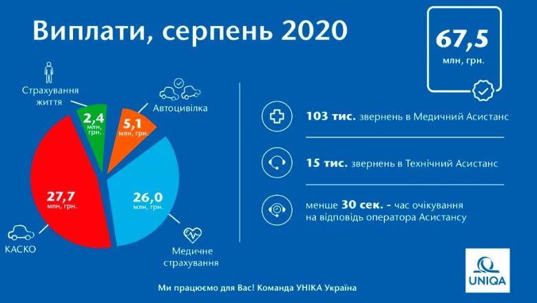 Страховые выплаты группы «УНИКА Украина» в августе выросли до 67,5 млн. грн.