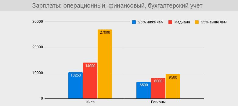 Обзор зарплат и предпочтений работников страховой сферы Украины