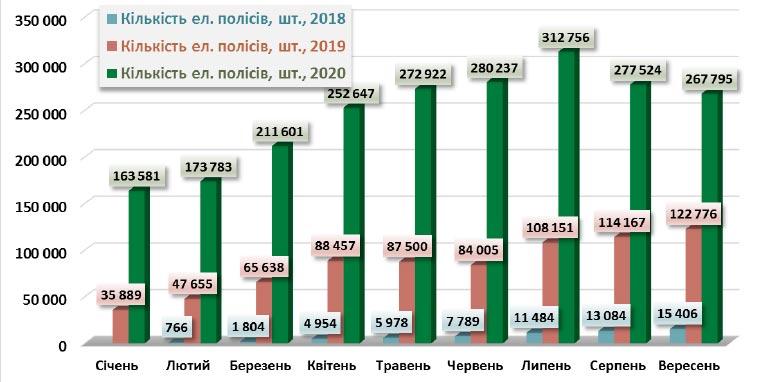 Динамика продаж электронного ОСАГО за январь-сентябрь 2018-2020 гг