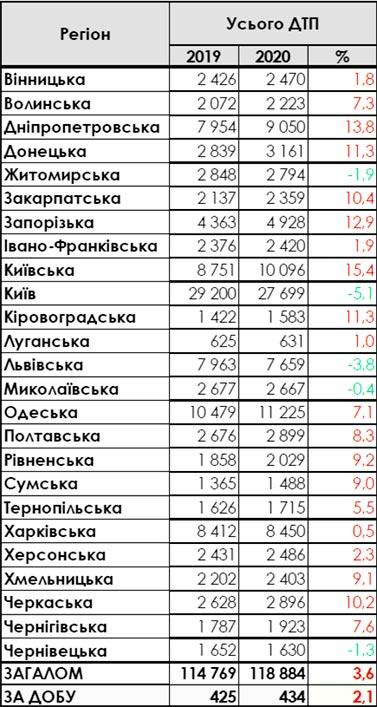 Количество ДТП в Украине 2019-2020