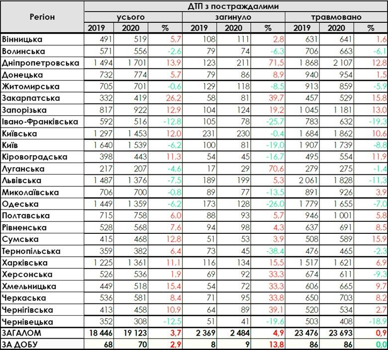 Количество ДТП с пострадавшими в Украине 2019-2020