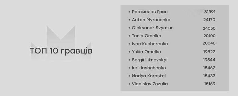 ТОП-10 игроков по баллам