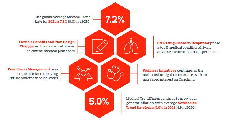 Расходы работодателей на медицинские льготы и страхование