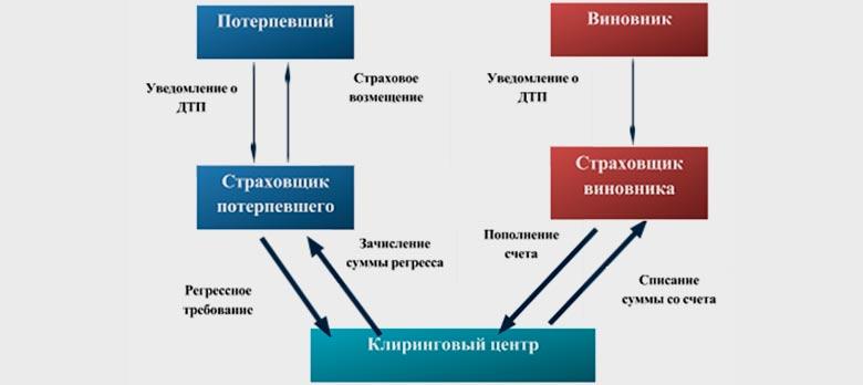 4 года системе Прямого урегулирования убытков в ОСАГО