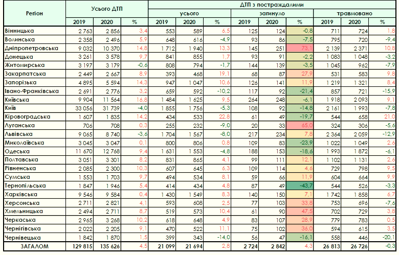 Статистика ДТП в Украине в 2019-2020 годах