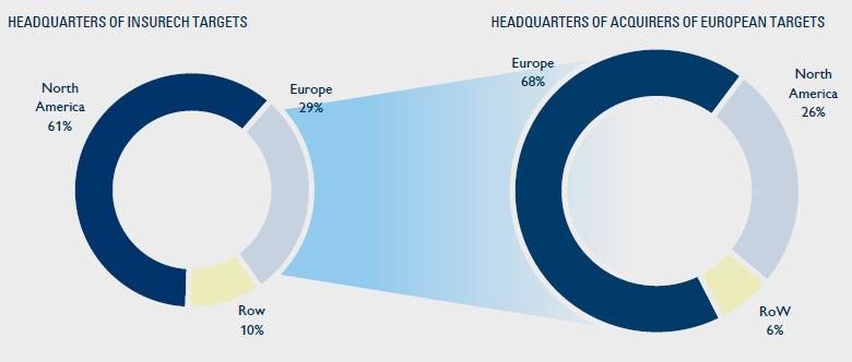 InsurTech-сектор в 2020-2025 годах