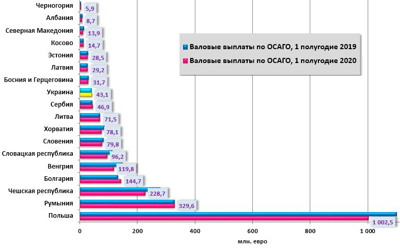 Показатели валовых выплат по ОСАГО в регионе ЦВЕ, январь-июнь 2019-2020 г.г.