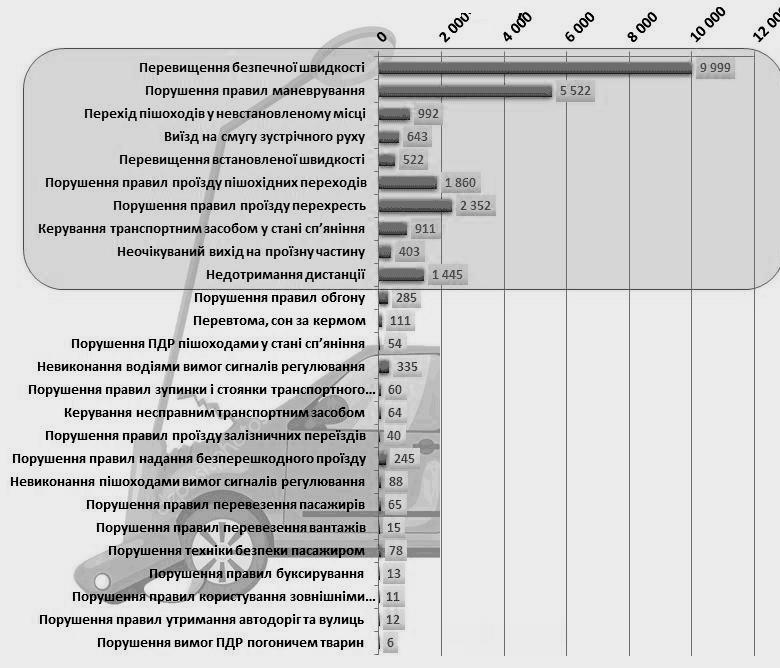 Основные причины ДТП в Украине по итогам 2020 года