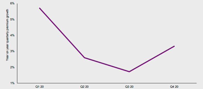 Динамика роста премий перестраховщиков Европы