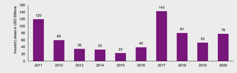 Объем застрахованных убытков от природных катастроф, 2011-2020