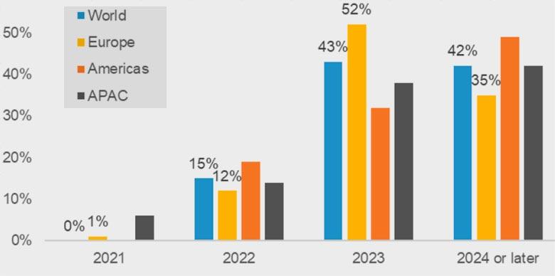 Когда международный туризм восстановится к допандемическому уровню 2019 года?