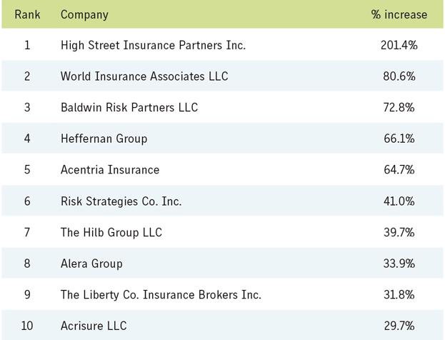 ТОП-25 крупнейших страховых брокеров мира в 2020 году