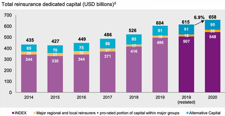 Глобальный рынок перестрахования в 2020 году