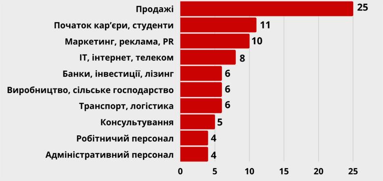ТОП-10 профессиональных сфер, в которых предлагают работу, %