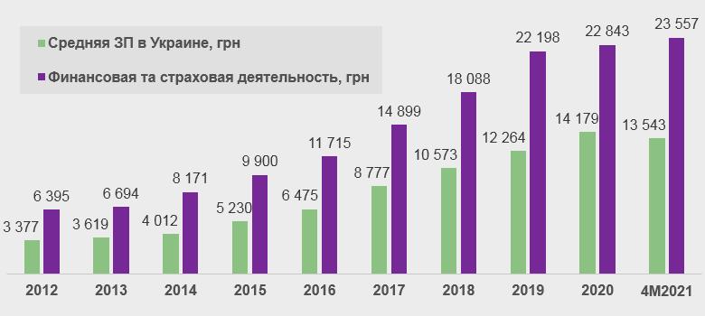 Динамика средних зарплат в 2012-2021 гг