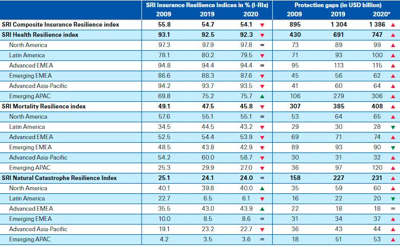 Глобальный индекс макроэкономической устойчивости по странам, 2020-2021
