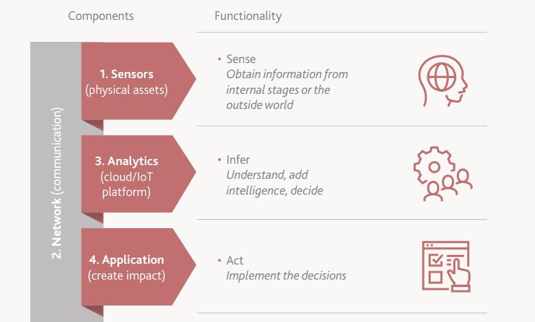 Четыре компонента IoT-решений