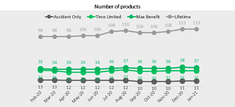 Ассортимент продуктов по страхованию домашних животных растёт