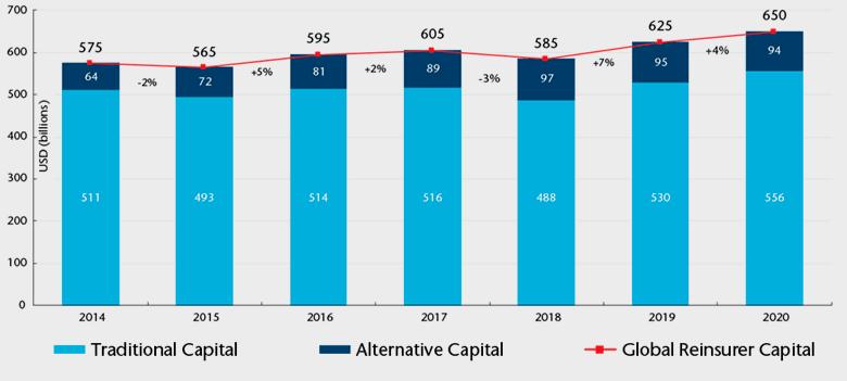 Глобальный капитал перестраховщиков