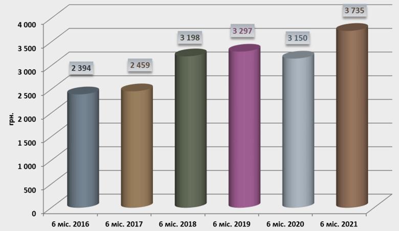 Динамика роста выплат из фондов МТСБУ, 2016-2021