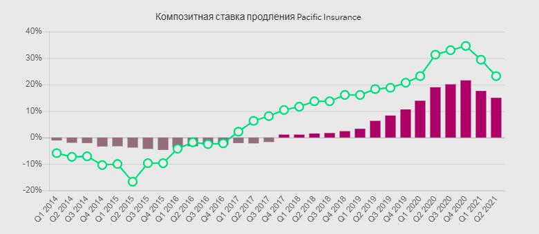 Глобальное изменение тарифов на страхование в мире