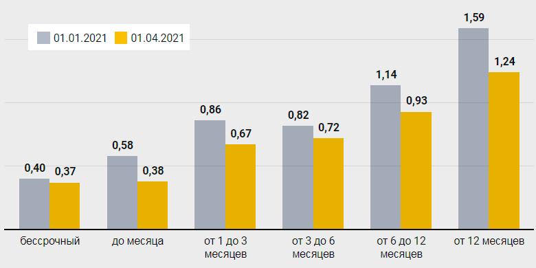 Динамика снижения средней ставки по депозитам в долларах 3М2021
