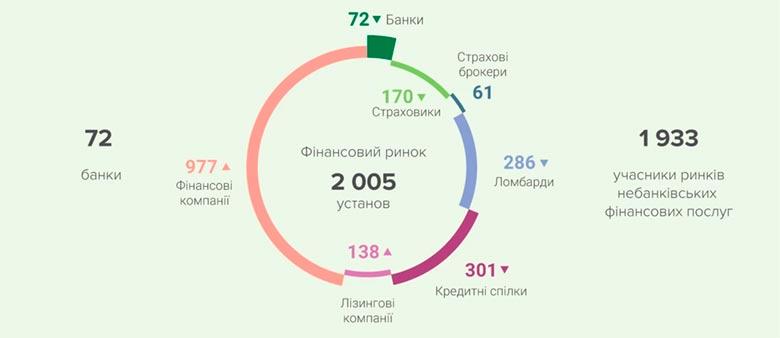 Количество страховых компаний в Украине на начало сентября 2021 уменьшилось до 170