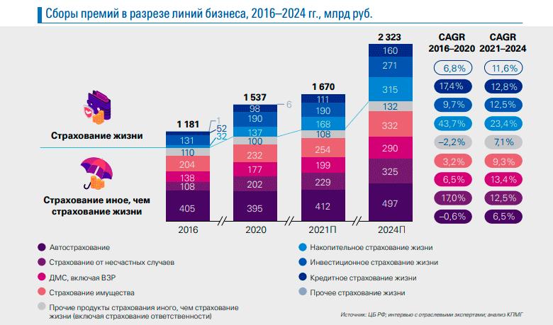 Страховой рынок России к 2024 году вырастет до $32 млрд.