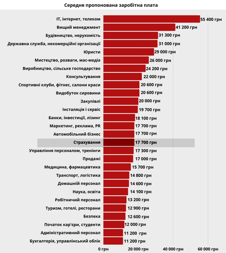 Обзор и уровень зарплат в Украине: август 2021 года