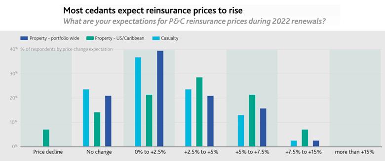 Страховщики ожидают дальнейшего роста цен на перестрахование в 2022 году. Результаты опроса Moody