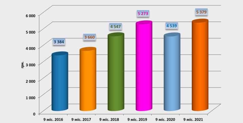 Динамика количества выплат из Фонда защиты потерпевших